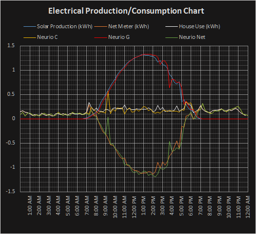 Comparing your CT data to Electric company data - Questions